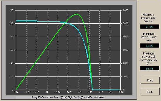 Typical Power Curve of a Solar Electric Panel